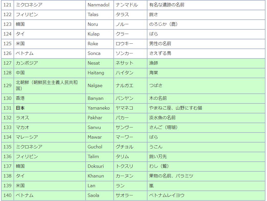 台風の名前7