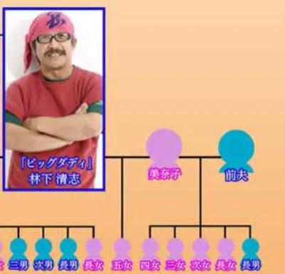 美奈子の子ども家系図1